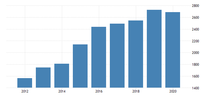 united states gross domestic product by industry private industries information broadcasting and telecommunications for utah fed data