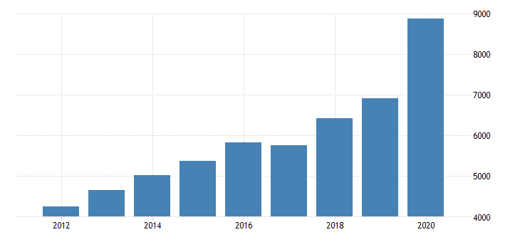 united states gross domestic product by industry private industries information data processing internet publishing and other information services for massachusetts fed data