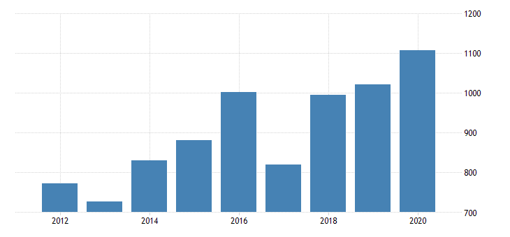 united states gross domestic product by industry private industries information data processing internet publishing and other information services for nevada fed data