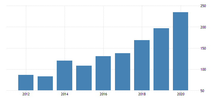 united states gross domestic product by industry private industries information data processing internet publishing and other information services for new mexico fed data
