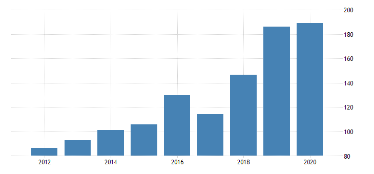 united states gross domestic product by industry private industries information data processing internet publishing and other information services for vermont fed data