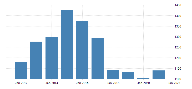 united states gross domestic product by industry private industries information for alaska fed data