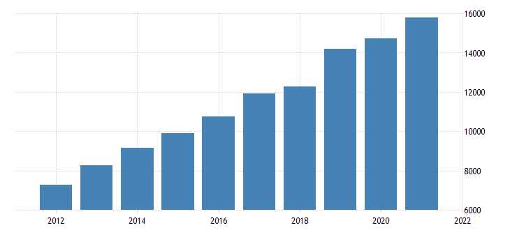 united states gross domestic product by industry private industries information for arizona fed data