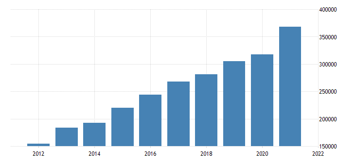 united states gross domestic product by industry private industries information for california fed data