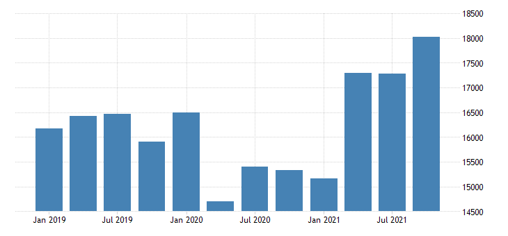 united states gross domestic product by industry private industries information for connecticut mil of dollar fed data