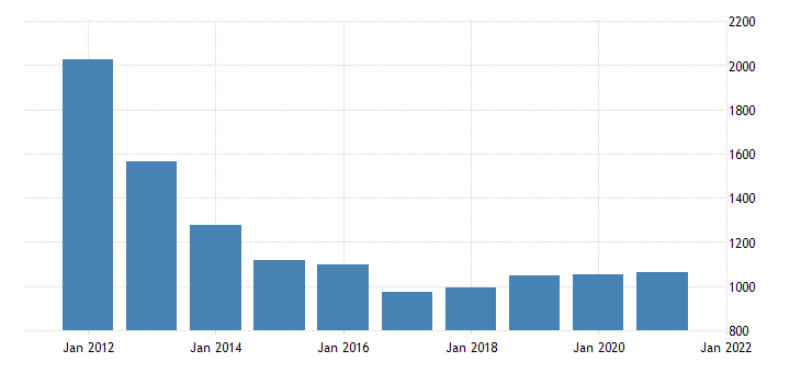 united states gross domestic product by industry private industries information for delaware fed data
