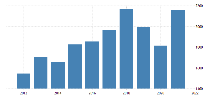 united states gross domestic product by industry private industries information for hawaii fed data