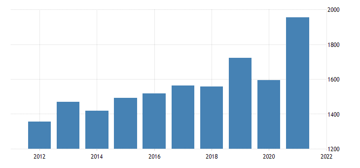 united states gross domestic product by industry private industries information for idaho fed data
