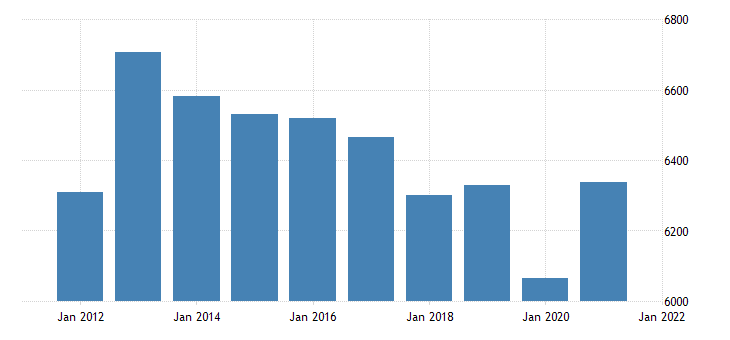 united states gross domestic product by industry private industries information for indiana fed data