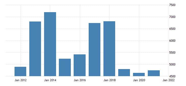united states gross domestic product by industry private industries information for kansas fed data