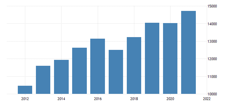 united states gross domestic product by industry private industries information for michigan fed data