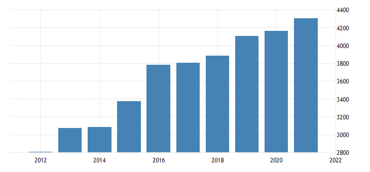 united states gross domestic product by industry private industries information for nebraska fed data