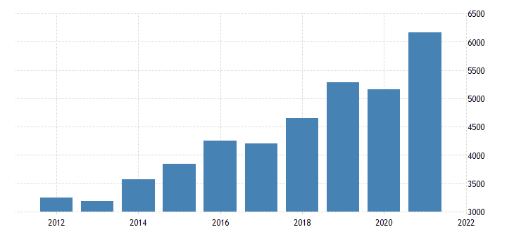 united states gross domestic product by industry private industries information for nevada fed data
