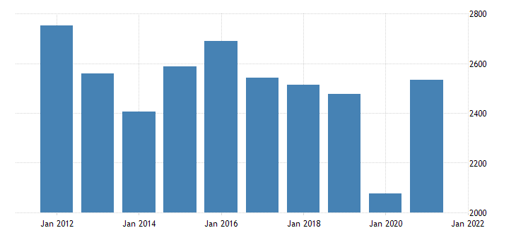 united states gross domestic product by industry private industries information for new mexico fed data