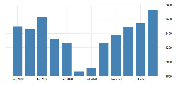 united states gross domestic product by industry private industries information for new mexico mil of dollar fed data