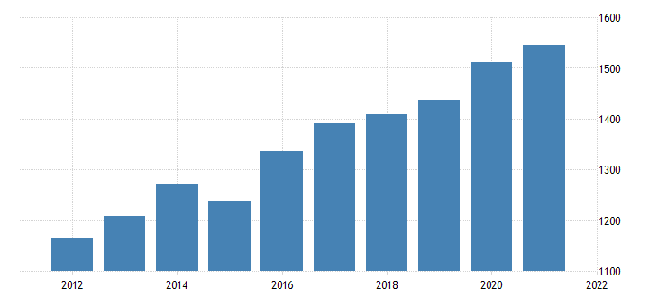 united states gross domestic product by industry private industries information for north dakota fed data