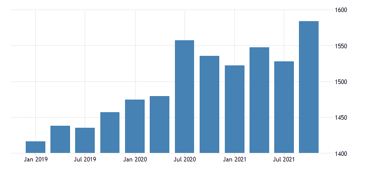 united states gross domestic product by industry private industries information for north dakota mil of dollar fed data