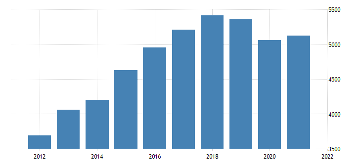 united states gross domestic product by industry private industries information for oklahoma fed data