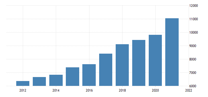united states gross domestic product by industry private industries information for oregon fed data