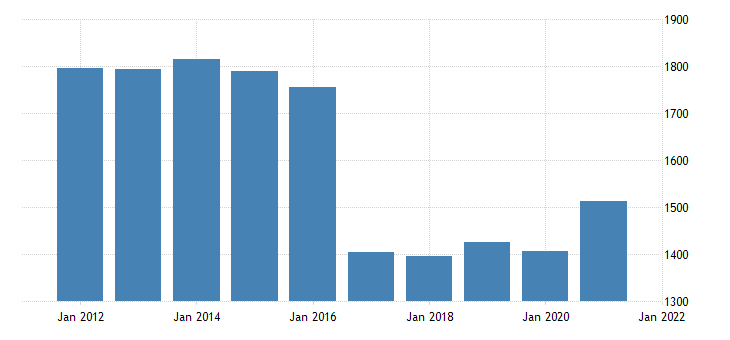 united states gross domestic product by industry private industries information for rhode island fed data