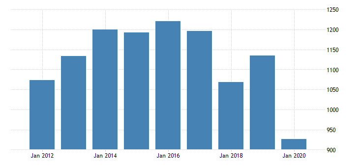 united states gross domestic product by industry private industries information motion picture and sound recording industries for new jersey fed data