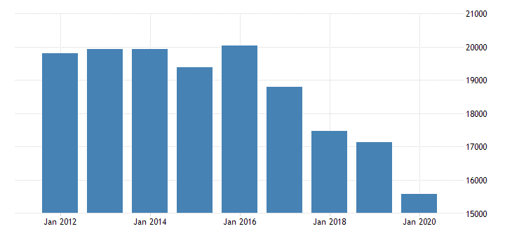 united states gross domestic product by industry private industries information motion picture and sound recording industries for new york fed data
