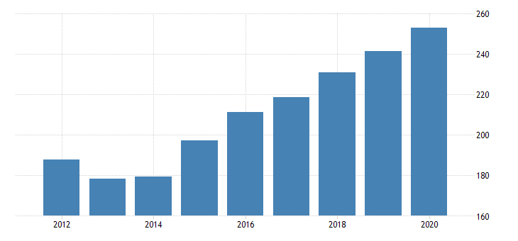 united states gross domestic product by industry private industries information publishing industries except internet includes software for montana fed data