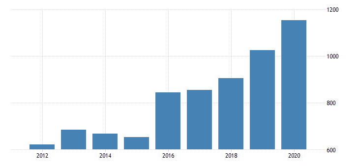 united states gross domestic product by industry private industries information publishing industries except internet includes software for nebraska fed data