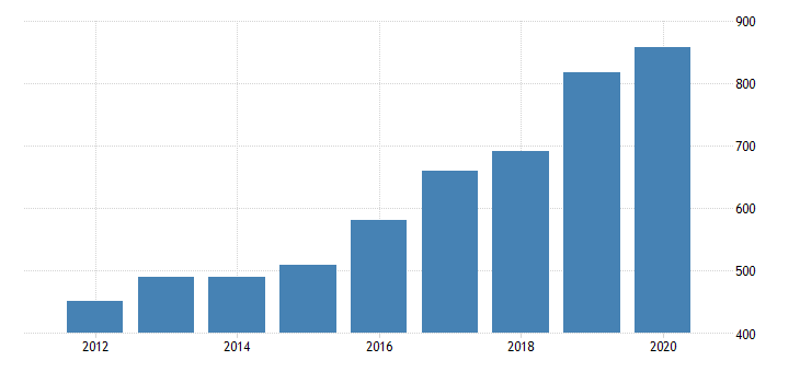 united states gross domestic product by industry private industries information publishing industries except internet includes software for nevada fed data
