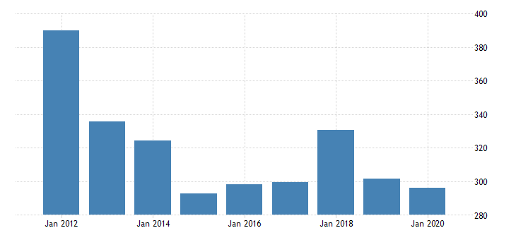 united states gross domestic product by industry private industries information publishing industries except internet includes software for new mexico fed data