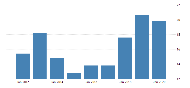 united states gross domestic product by industry private industries manufacturing durable goods manufacturing computer and electronic products manufacturing for alaska fed data
