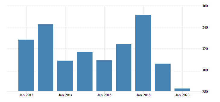 united states gross domestic product by industry private industries manufacturing durable goods manufacturing computer and electronic products manufacturing for arkansas fed data