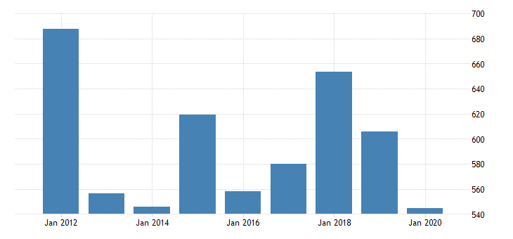 united states gross domestic product by industry private industries manufacturing durable goods manufacturing computer and electronic products manufacturing for delaware fed data