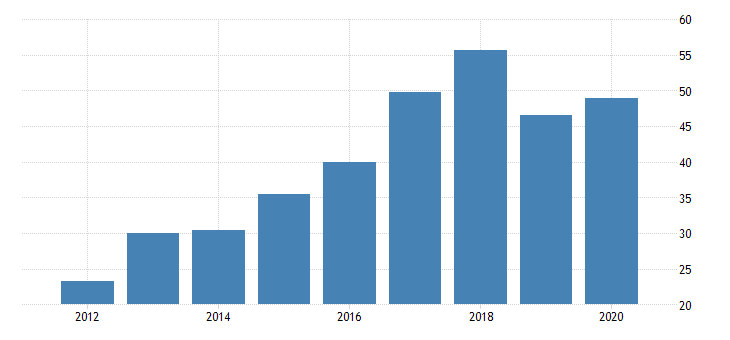 united states gross domestic product by industry private industries manufacturing durable goods manufacturing computer and electronic products manufacturing for district of columbia fed data