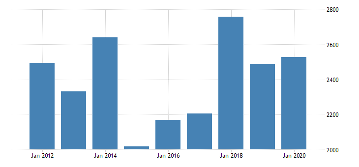 united states gross domestic product by industry private industries manufacturing durable goods manufacturing computer and electronic products manufacturing for idaho fed data