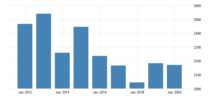 united states gross domestic product by industry private industries manufacturing durable goods manufacturing computer and electronic products manufacturing for indiana fed data