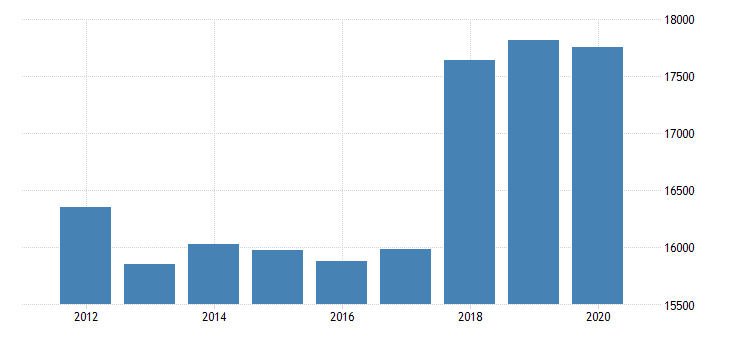 united states gross domestic product by industry private industries manufacturing durable goods manufacturing computer and electronic products manufacturing for massachusetts fed data