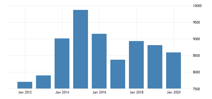united states gross domestic product by industry private industries manufacturing durable goods manufacturing computer and electronic products manufacturing for minnesota fed data