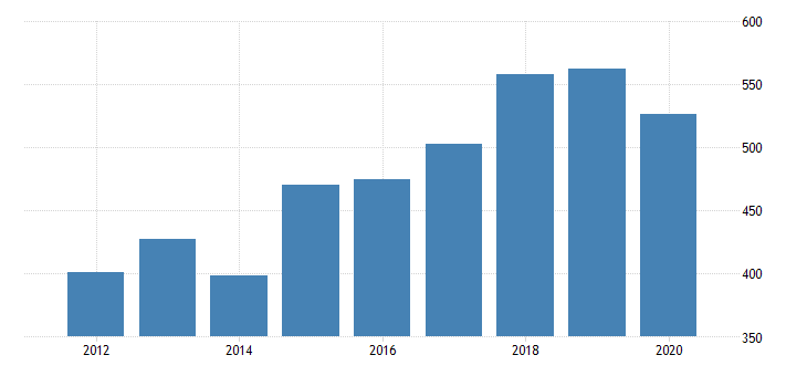 united states gross domestic product by industry private industries manufacturing durable goods manufacturing computer and electronic products manufacturing for nebraska fed data