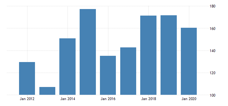 united states gross domestic product by industry private industries manufacturing durable goods manufacturing computer and electronic products manufacturing for north dakota fed data