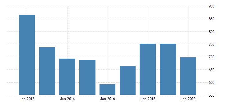 united states gross domestic product by industry private industries manufacturing durable goods manufacturing computer and electronic products manufacturing for oklahoma fed data