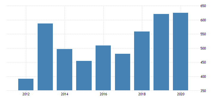 united states gross domestic product by industry private industries manufacturing durable goods manufacturing computer and electronic products manufacturing for rhode island fed data