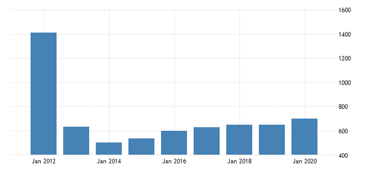 united states gross domestic product by industry private industries manufacturing durable goods manufacturing computer and electronic products manufacturing for vermont fed data