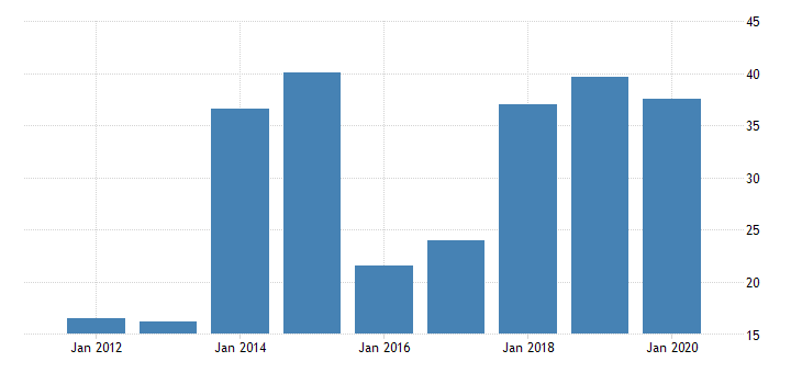 united states gross domestic product by industry private industries manufacturing durable goods manufacturing computer and electronic products manufacturing for wyoming fed data