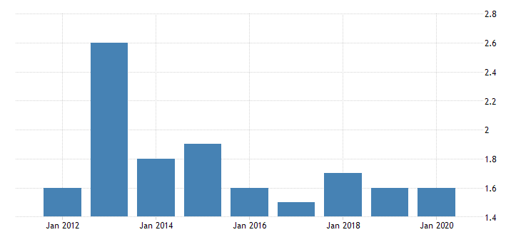 united states gross domestic product by industry private industries manufacturing durable goods manufacturing electrical equipment appliance and components manufacturing for alaska fed data