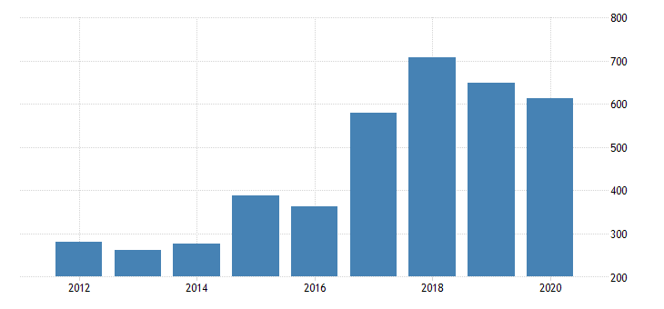 united states gross domestic product by industry private industries manufacturing durable goods manufacturing electrical equipment appliance and components manufacturing for arizona fed data