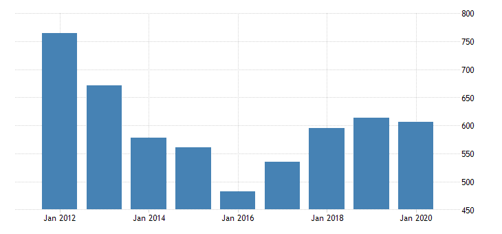 united states gross domestic product by industry private industries manufacturing durable goods manufacturing electrical equipment appliance and components manufacturing for arkansas fed data