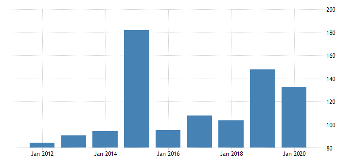 united states gross domestic product by industry private industries manufacturing durable goods manufacturing electrical equipment appliance and components manufacturing for delaware fed data