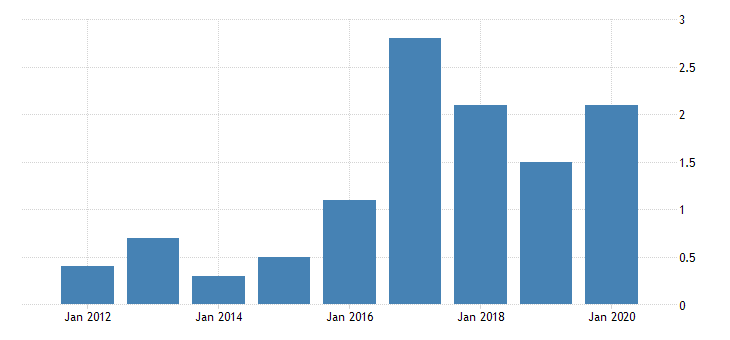 united states gross domestic product by industry private industries manufacturing durable goods manufacturing electrical equipment appliance and components manufacturing for district of columbia fed data