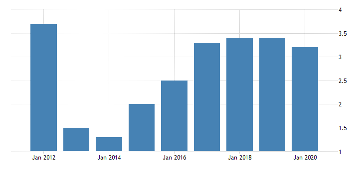 united states gross domestic product by industry private industries manufacturing durable goods manufacturing electrical equipment appliance and components manufacturing for hawaii fed data
